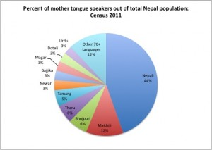percentageofmothertongues