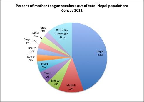 speaking languange